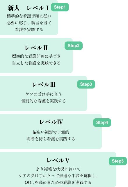 花BYOラダー5step